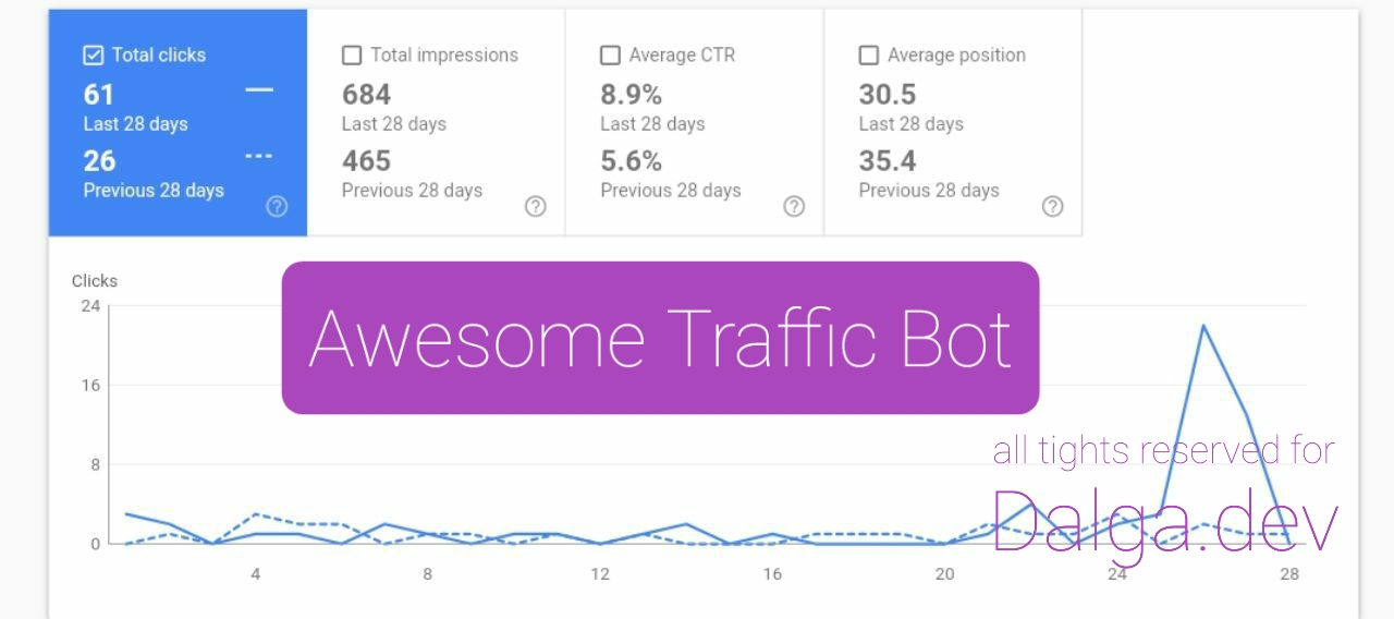 Awesome Traffic Bot - Without using VPN & Proxy - 2